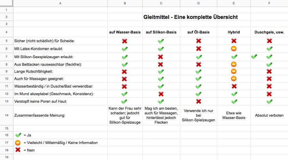 Gleitmittel-Tabelle